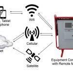 Remote access with panel small